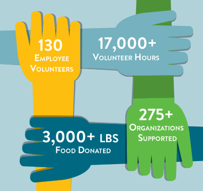 In 2016, Shore Bancshares and its community of companies had 130 employees volunteer over 17,000 hours of their time to support over 275 organizations.  They also donated over 3,000 lbs of food.  This image shows four hands connect, highlighting one of the previously mentioned statistics on each hand.