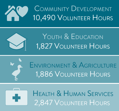 House and Heart graphic to represent community development, employees volunteered 10,490 hours to ward community development; Graduation graphic to represent youth and education, employees volunteered 1,827 hours to benefit youth and education; bird and butterflies graphic to represent environment and agriculture, employees volunteered 1,886 hours to benefit the environment and agriculture; First aid kit graphic to represent health & human services, employees volunteered 2,847 hours to benefit health and human services in our serving area.