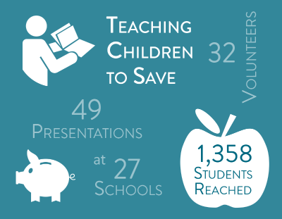 Community Impact image teaching children to save.  32 volunteers, 49 presentations at 27 schools and 1,358 students reached