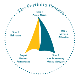 The portfolio process at Wye Financial & Trust begins with assessing needs, followed by developing allocation and hiring trustworthy money managers.  Next Wye Financial & Trust monitors performance, re-balances as needed and begins the process again.